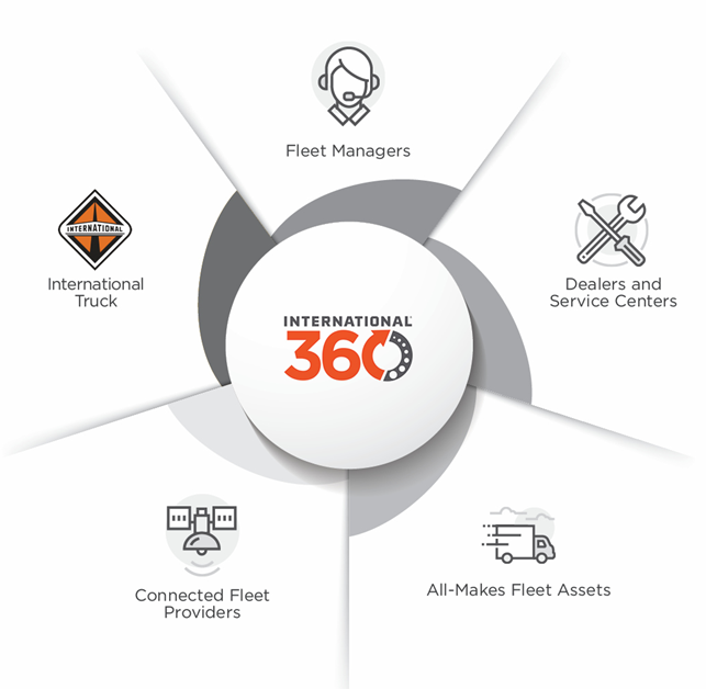 Fleet managers, dealers, assets, connected fleet providers, and vehicles are connected with International 360