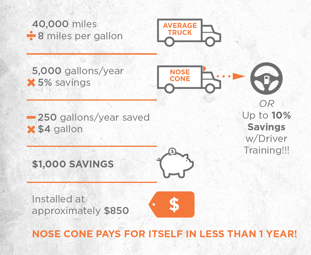 Fuel Savings with Nose Cone Infographic